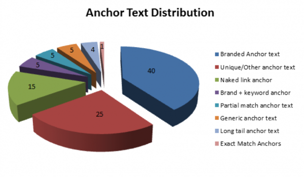 vary up your anchor text for SEO